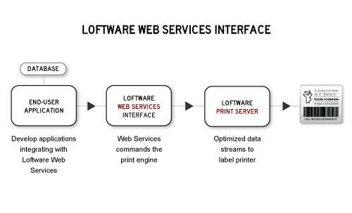 Loftware Web Services Interface