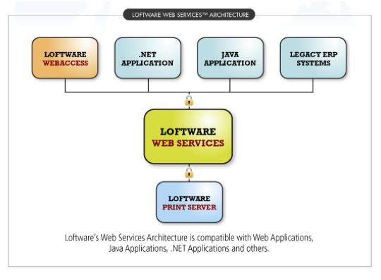 Loftware Web Services
